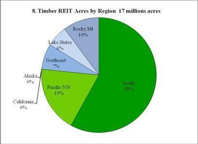 U.S. Timberlands: Who Owns Them And Where Are They?   Timberland Investment   Scoop.it