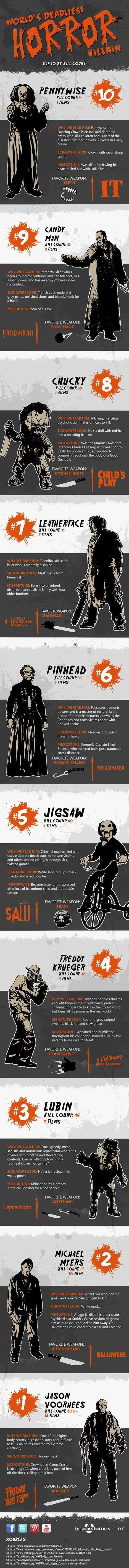 Top 10 Worlds Deadliest Horror Movie Villains | Sci-Fi, Fantasy, Horror Movies and Films | Scoop.it