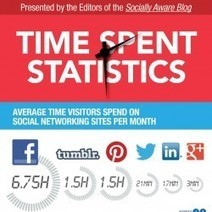 The Growing Impact of Social Media [infographic]   visualizing social media   Scoop.it