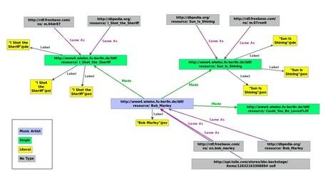 LDIF – Linked Data Integration Framework   Web Of Data   Scoop.it