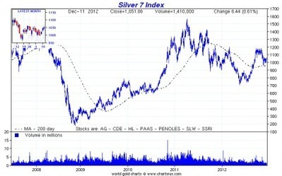 Ed Steer's Gold & Silver Daily on SLV and GLD etfs | Gold and What Moves it. | Scoop.it