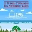 Infographie : 15 leviers d'optimisation de la performance e-mailing | CRM, fidélité | E-marketing | Scoop.it