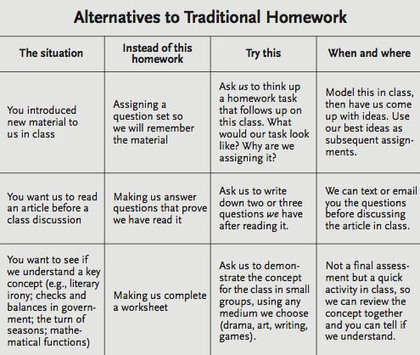 Alternatives To Homework: A Chart For Teachers | Learning Commons | Library Commons | Faculty Services pages|ideas | Scoop.it