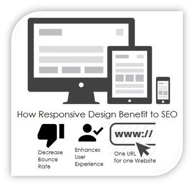 How Responsive Web Designs Benefit to SEO | Ecommerce Highlights | Scoop.it