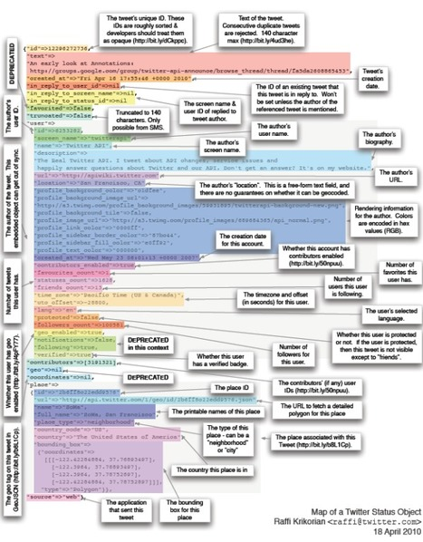 Anatomie d'un tweet ... | Pratique et Twitter | Scoop.it