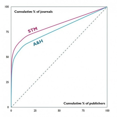 Towards a comprehensive citation index for the Arts & Humanities ... | Researcher Identity | Scoop.it