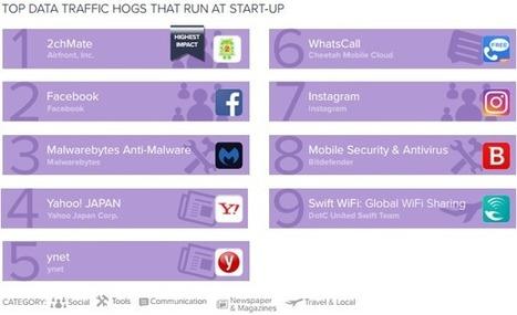 Les applications les plus gourmandes sur Android | 16s3d: Bestioles, opinions & pétitions | Scoop.it