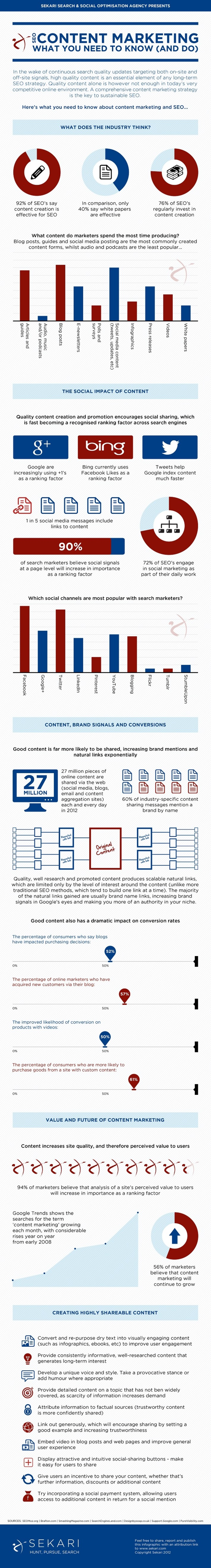 The Importance of Content Marketing When Building SEO Strategies [Infographic]   A Marketing Mix   Scoop.it