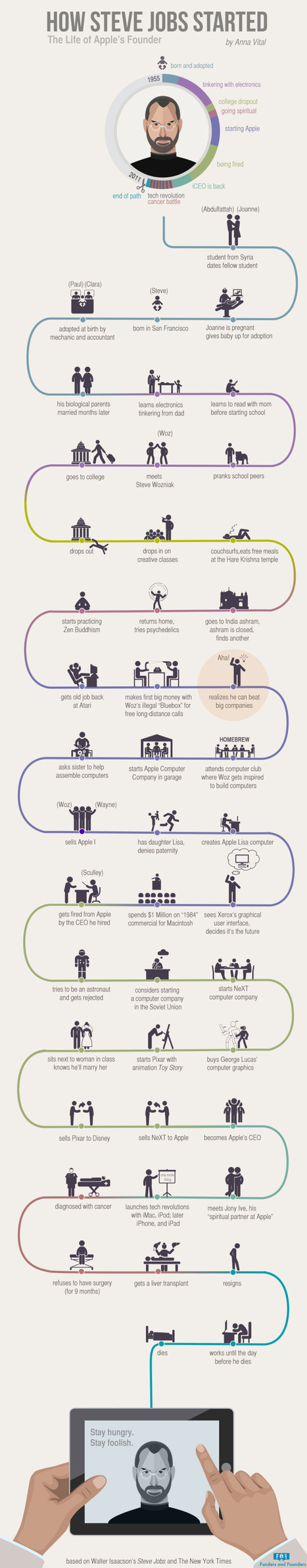 How Steve Jobs Started - The Life Of Apple's Founder (Infographic) | Educational Technology and Sustainability | Scoop.it