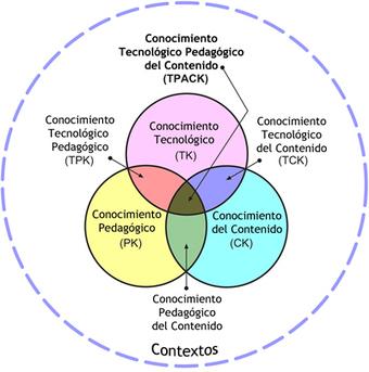 El modelo TPACK | canalTIC.com | Las TIC y la Educación | Scoop.it