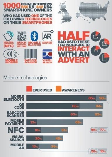 [infographie] Vous voulez faire quoi avec votre futur mobile NFC ? | rfid | Scoop.it