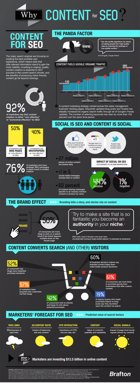SEO and Content Infographic | SEO Daily Dose | Scoop.it