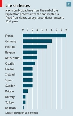 European entrepreneurs - Too few Virgins; not enough Red Bulls | Digital Sunrise Europe | Scoop.it
