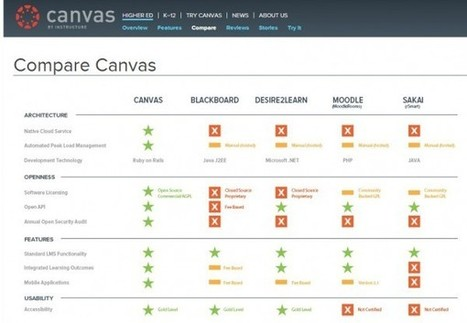 Canvas, una nueva plataforma para crear y dar cursos | Education, new technologies,  human resources | Scoop.it