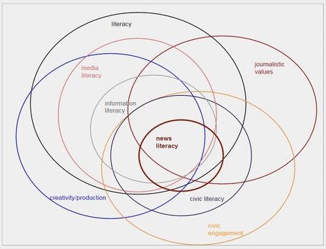 News Media Literacy Venn Diagram Google Drawi