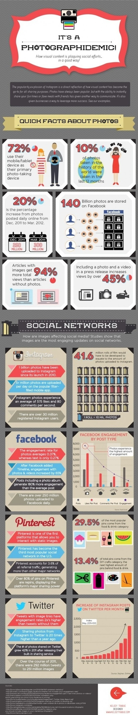 Photography Infographics | Photography on the Go | Scoop.it