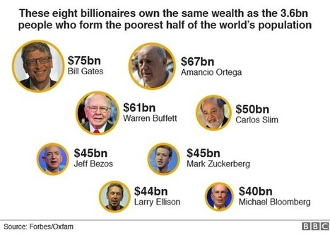 Eight billionaires 'as rich as world's poorest half' - BBC News | News for IELTS + Class Discussion | Scoop.it