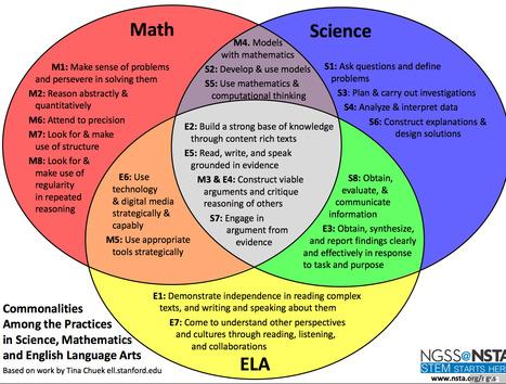 Commonalities: Math, Science, ELA | Ccss | Scoop.it