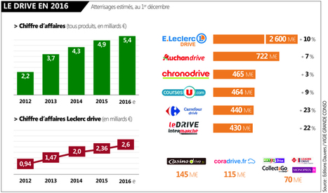 Exclu : les prévisions de CA drive 2016 (et Chrono qui a chaud à sa 3e place !) | Distribution et Commerce | Scoop.it