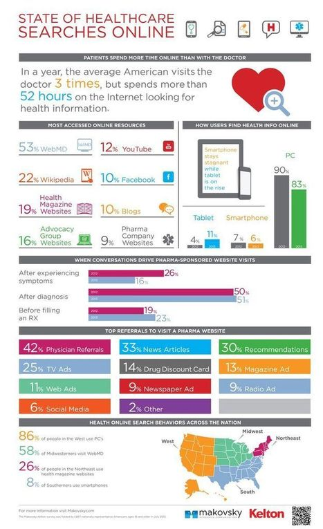 Infographic: State of Healthcare Searches Online #hcsm | Social Media and Web Infographics hh | Scoop.it