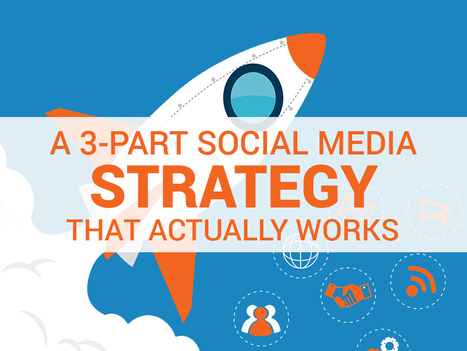 3-Part Social Media Strategy That Actually Works | Strategy Matrix | Scoop.it