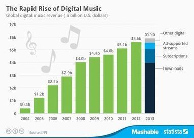 How Digital Music Revenue Has Grown In The Last 10 Years [CHART] - hypebot | Digital music | Scoop.it