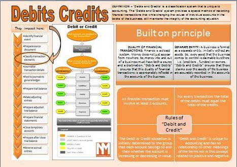 Infographic' in Basic Accounting Concepts | Scoop.it