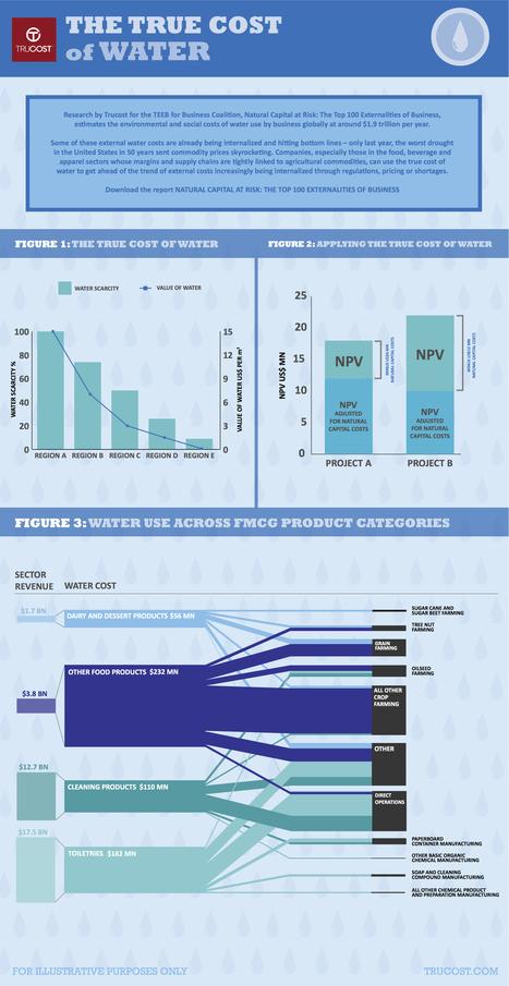 The true cost of water | midwest corridor sustainable development | Scoop.it