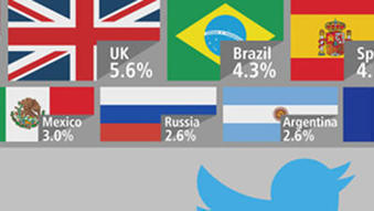 INFOGRAPHIC: What country has highest number of active Twitter users? - Los Angeles Times | Ice Cool Infographics | Scoop.it