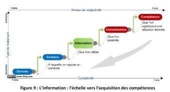 Gouvernance de l'information, entreprise 2.0 : où en sommes-nous ?   Industrie 4.0   Scoop.it