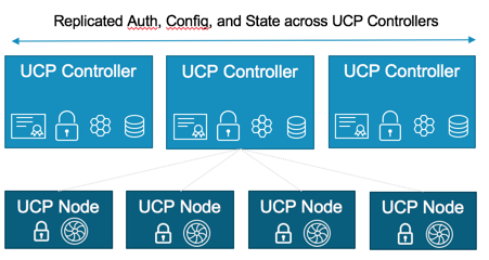 High Availability Architecture and Apps with Docker Datacenter (DDC