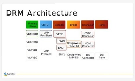 Embedded Systems News, Page 56 | Scoop it