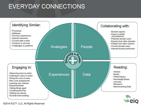 10 Steps to Leading Everyday Innovation | FUTUR... | Strategic management | Scoop.it