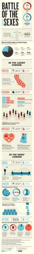 Battle of the Sexes: Men & Women Use Social Media Differently [infographic] | Pourquoi's innovation and creativity digest | Scoop.it