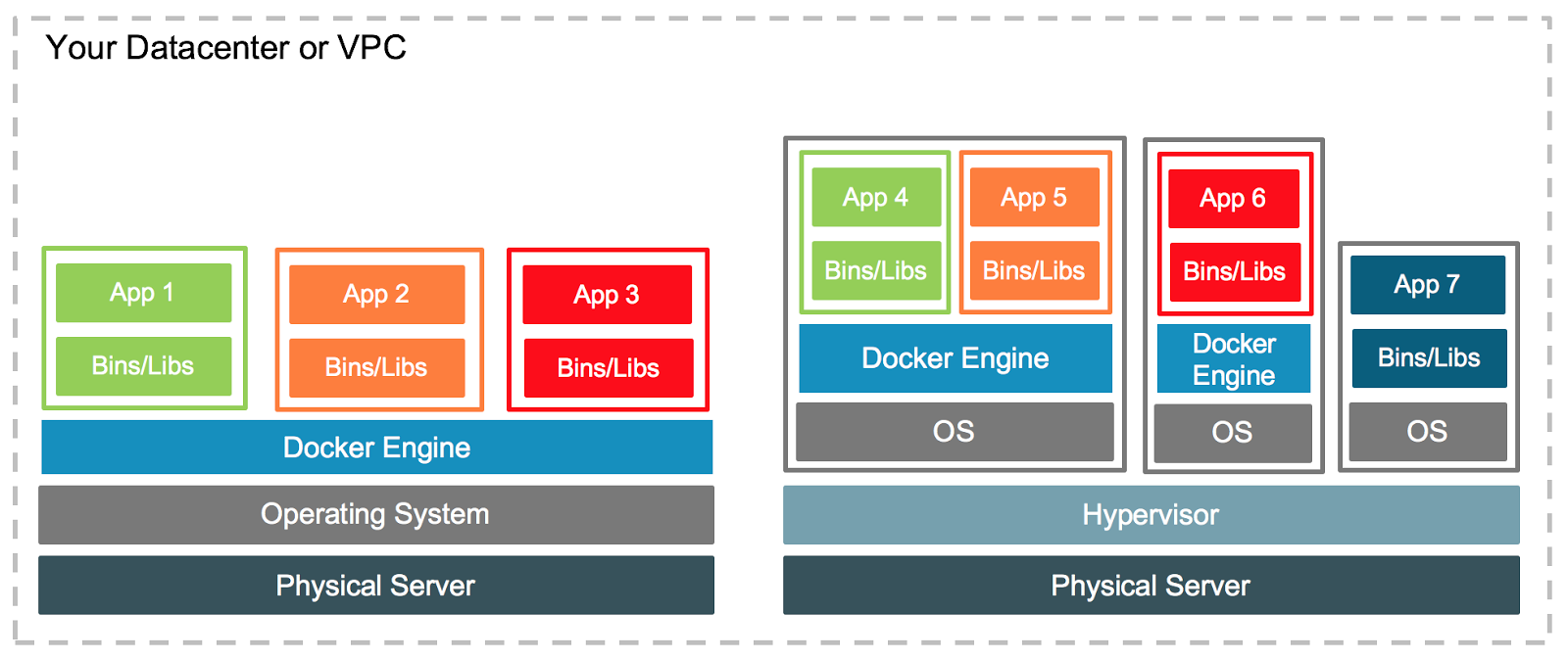 Containers and VMs Together - Docker Blog