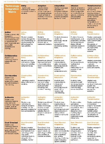 Technology Integration Matrix: Assess Yourself! | Online Teacher Underground | Scoop.it