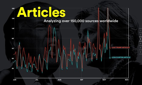 Media Election uses artificial intelligence to constantly scan over 150,000 publishers to track which presidential candidate receives the most media attention.   Interactive & Immersive Journalism   Scoop.it