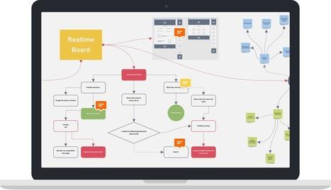 RealtimeBoard - Pizarra colaborativa | Blogs educativos generalistas | Scoop.it