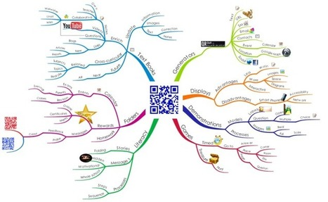 QR Codes in Education free mind map download | Engaging Students Using QR Codes! | Scoop.it