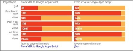 Displaying analytics data on site pages using Google Apps Script - Desktop Liberation | Tech Pedagogy | Scoop.it