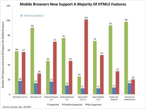 The Future Of Mobile Development: HTML5 Vs. Native Apps [SLIDE DECK]   Web Programming   Scoop.it
