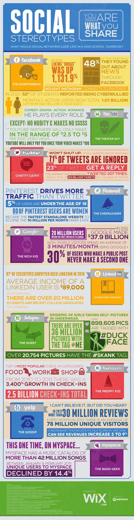 Social Stereotypes: Are You What You Share? [Infographic] | Infographics, Graphic Design & Heck Yeah! | Scoop.it