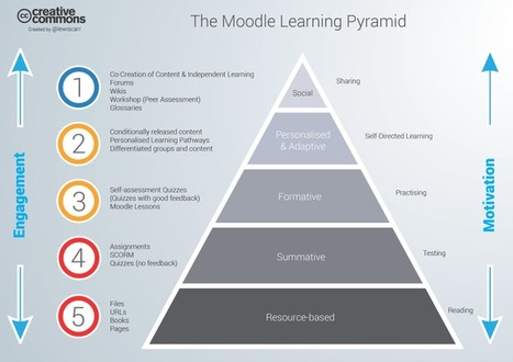 Moodle Learning Pyramid | 21st Century Blended Personalised and Flipped Learning | Scoop.it