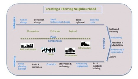 Thriving Neighbourhoods 2012: Call for papers | Transition Culture | Scoop.it