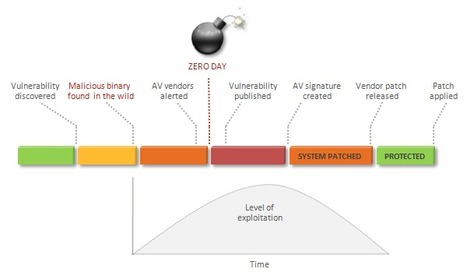 Zero-Day World | Symantec Connect Community | A New Society, a new education! | Scoop.it