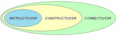 Instructivism, constructivism or connectivism? | Pedagogical Ponderings | Scoop.it