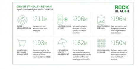 2014, année record pour la santé digitale | Innovation et télémédecine | Scoop.it
