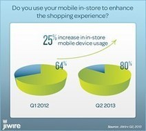 Surprising Facts on Consumer Shopping and Purchase ... Mobile!   IMC   Scoop.it