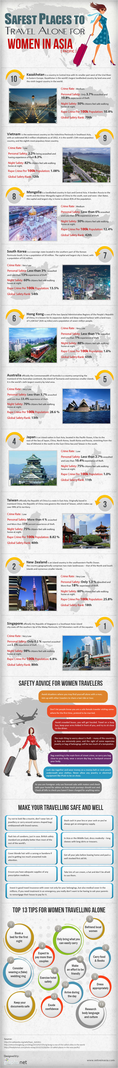 10 Safest Asian Countries to Travel Alone for Women [INFOGRAPHIC] | EPIC Infographic | Scoop.it
