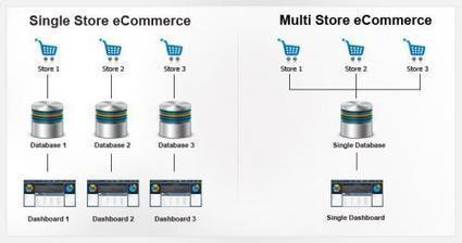 Centralized eCommerce Platform - Manage Multistores | Ecommerce Highlights | Scoop.it